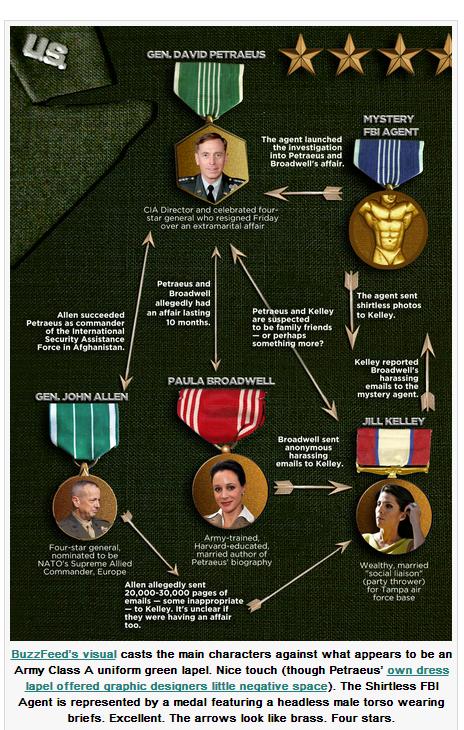 BuzzFeed's_Petraeus_infographic_11_15_2012