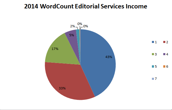 Freelance writing income 2014